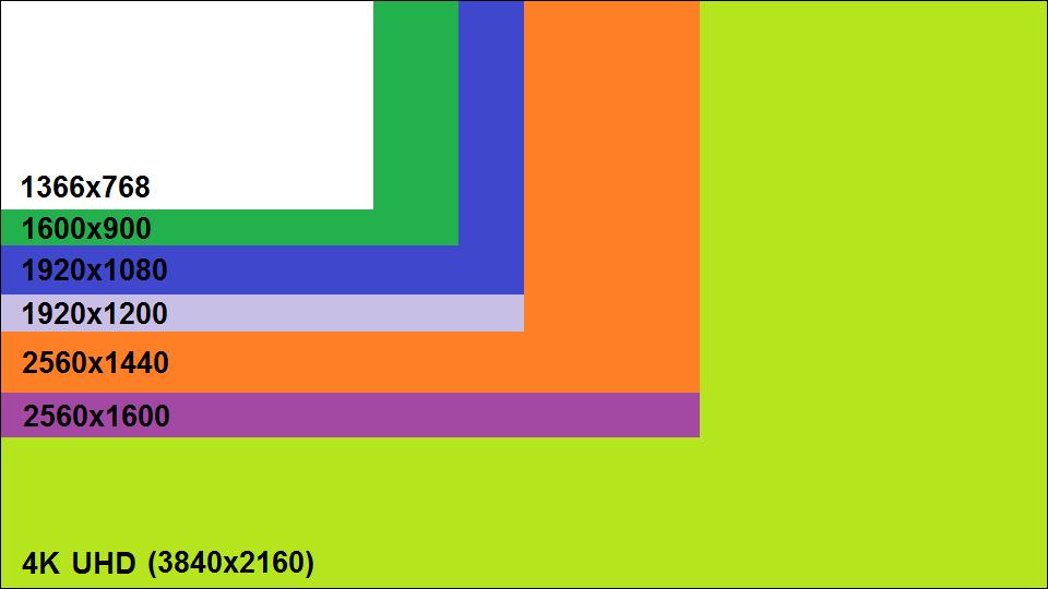 common screen resolutions