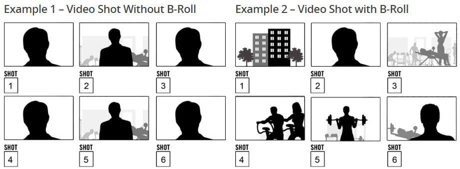 Beispiel für Storyboards mit und ohne B-Roll Clips