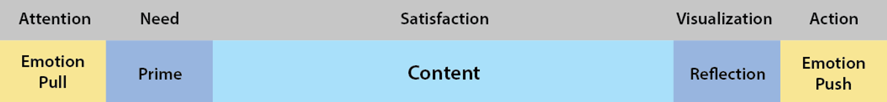 flowchart illustrating balance of emotion and content in marketing