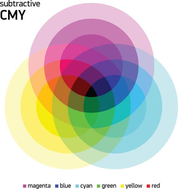 Illustration von überschneidenen CMYK Farben