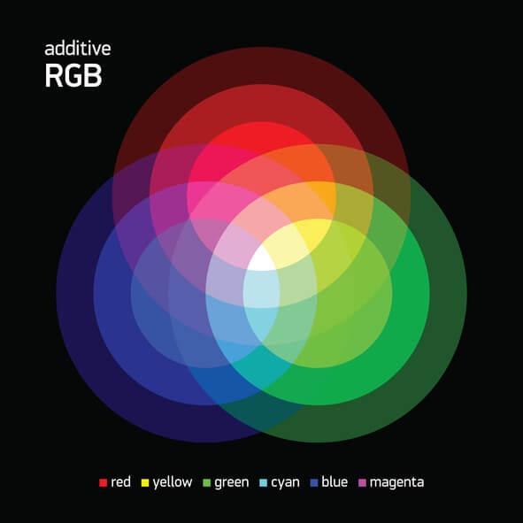 Illustration überschneidener RGB Farben