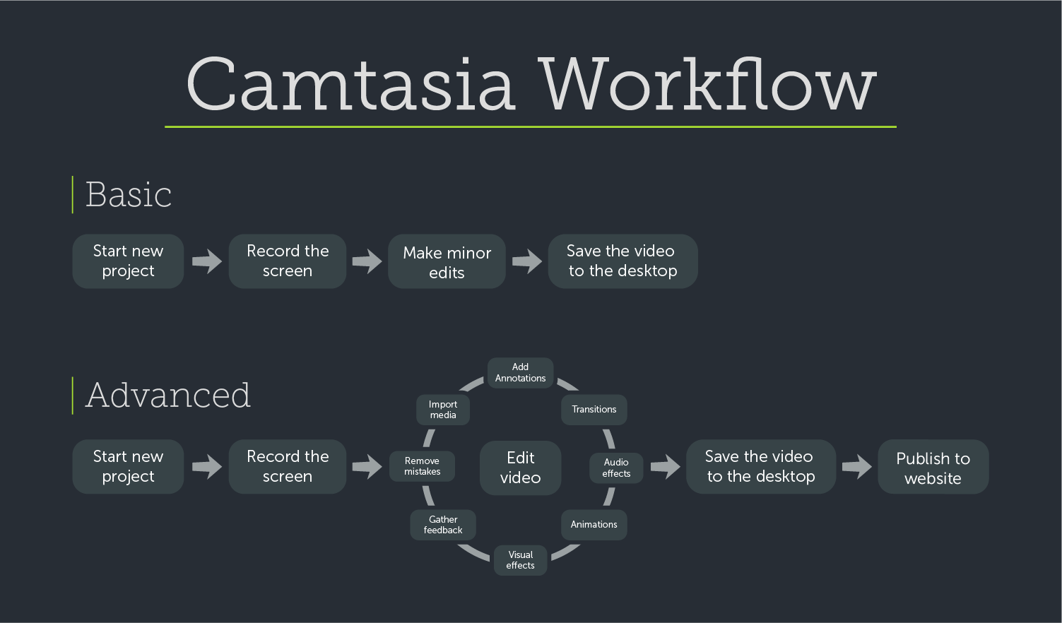 common_user_workflow
