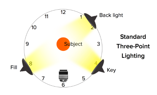 How to make a diy recording studio blog techsmith three point lighting diagram ccuart Image collections