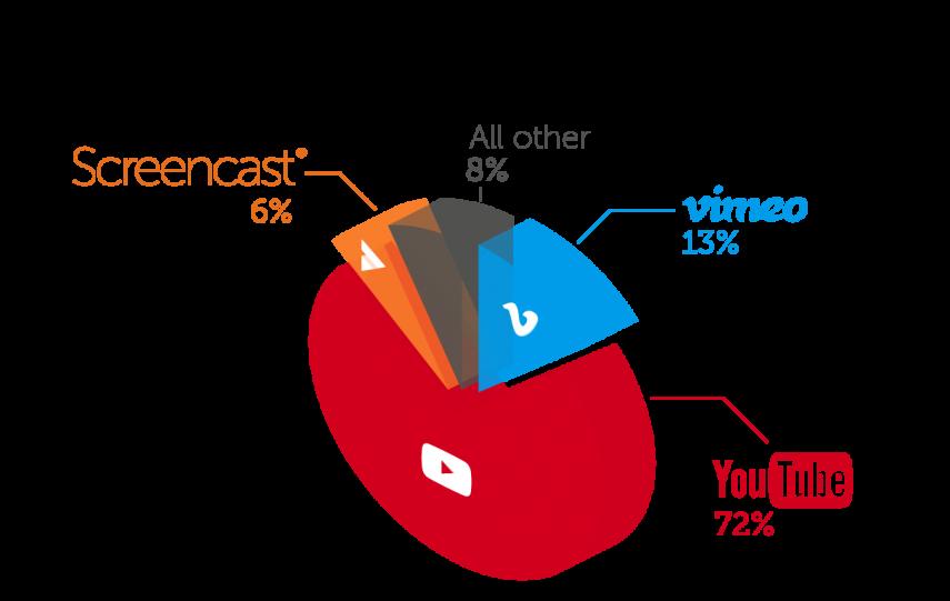 screencast hosting pie chart