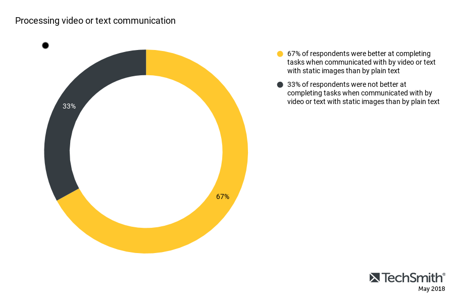 67% of respondents were better at completing tasks when communicated with by video or text with static images than by text alone. 33% of respondents were not better at completing tasks when communicated with by video or text with static images than by text alone.