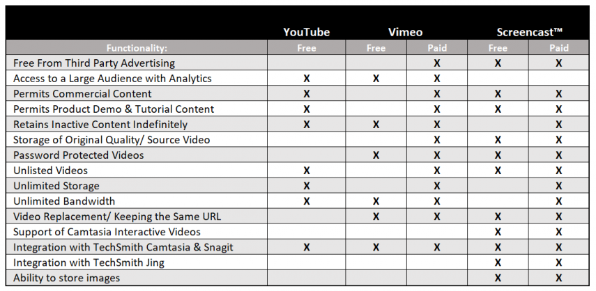 online video platform comparison chart