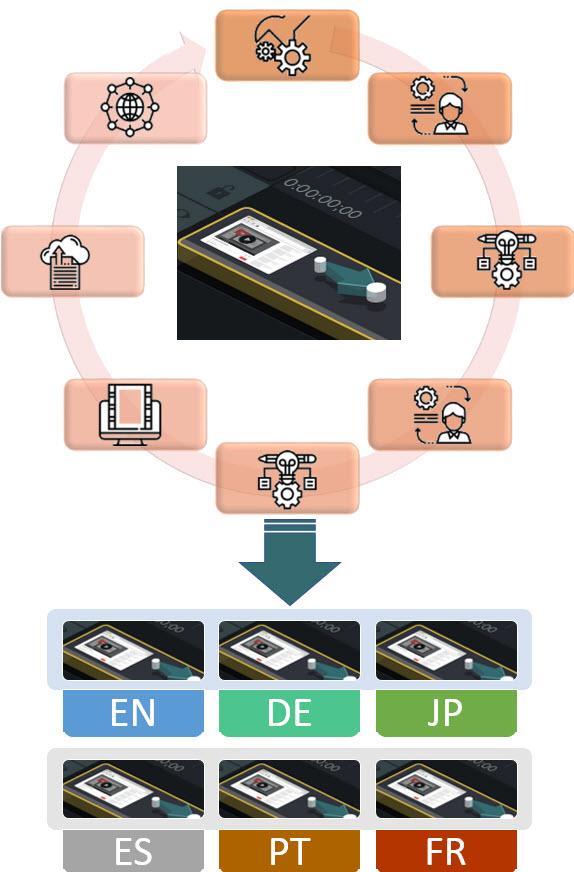 localizing images diagram step 2
