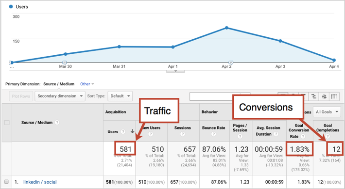 google analytics conversions