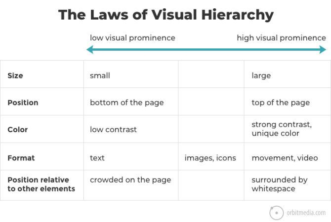 Laws of visual hierarchy