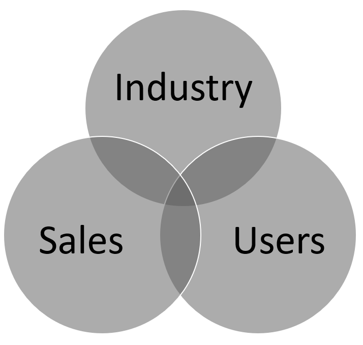 venn diagram of 3 audiences for training