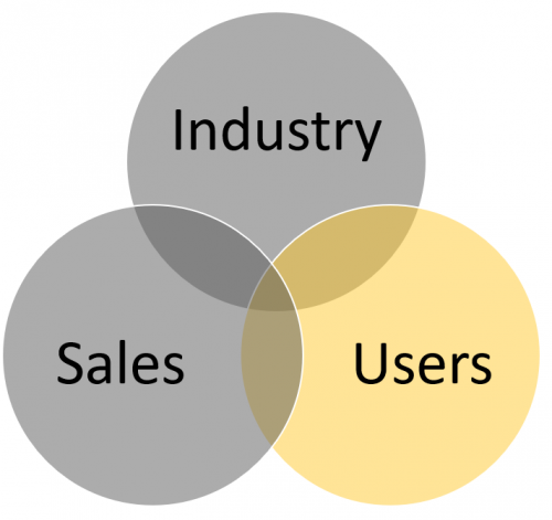 Venn diagram highlighting Users as training audience