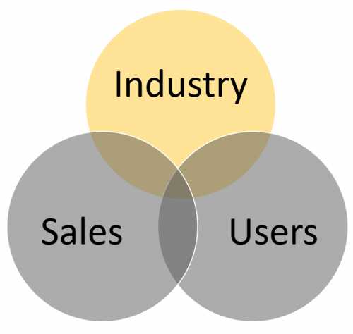 Venn diagram representing industry as training target