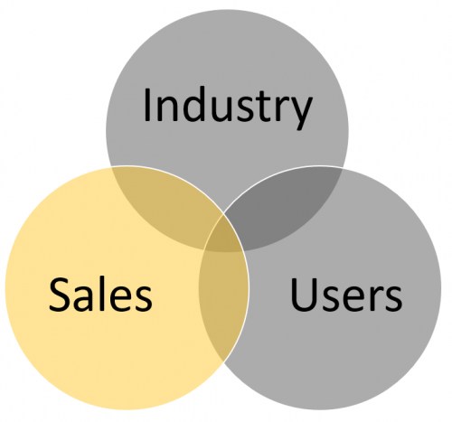 Venn diagram representing sales as training audience