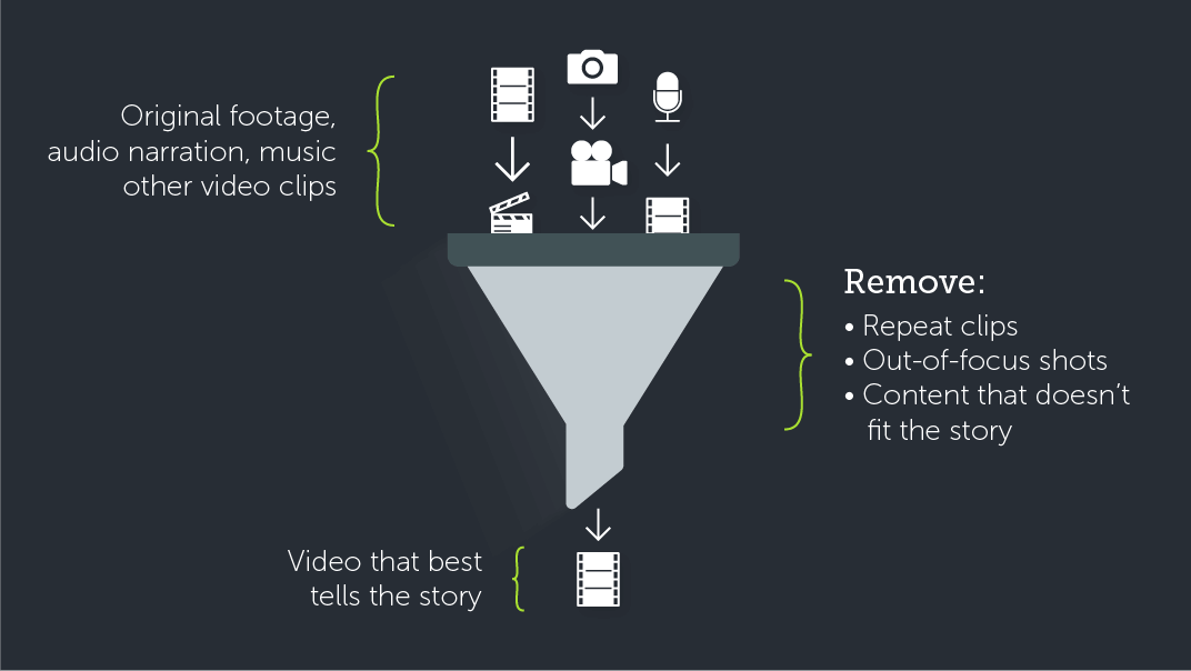 graphic illustration showing the irrelevant materials being filtered out during the video editing process representing graphics as a type of visual content