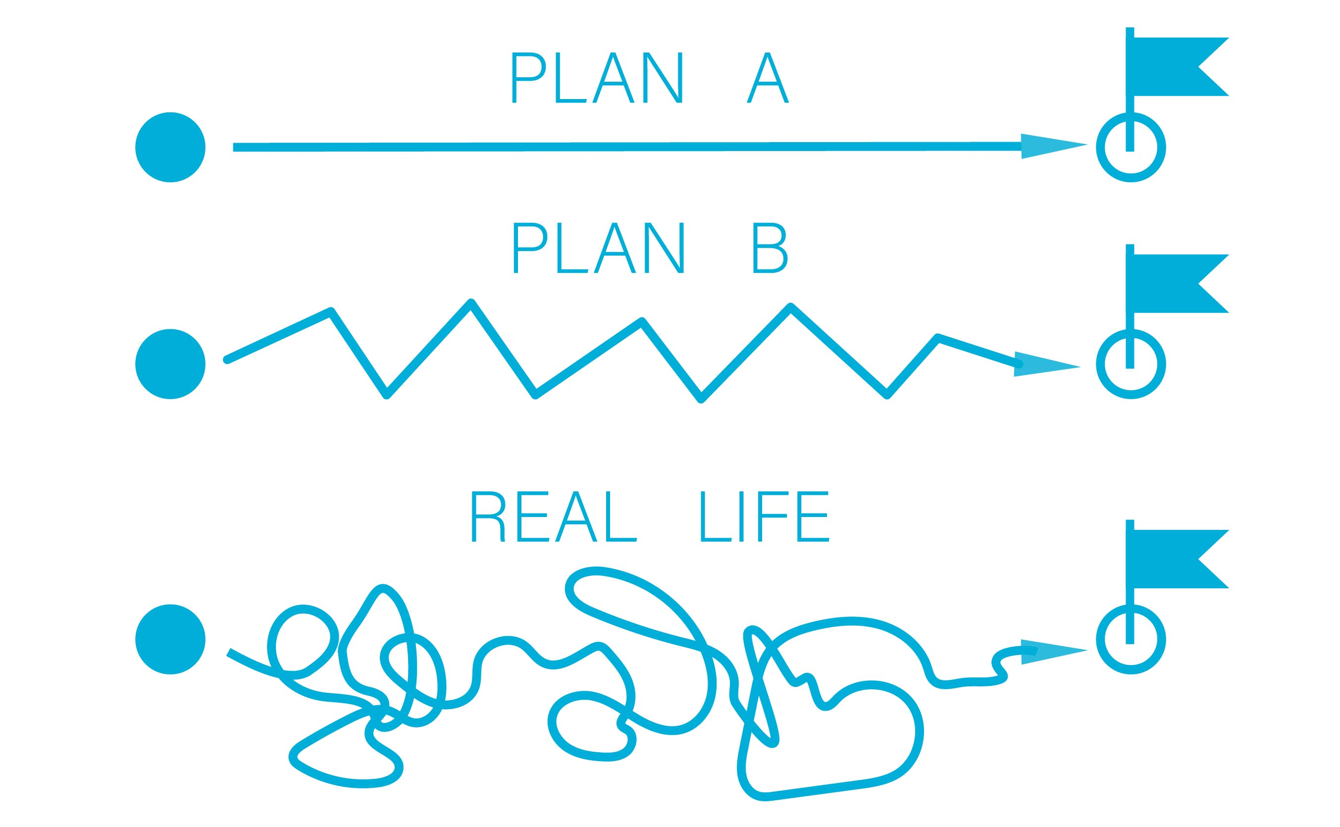 This image has three Plans: Plan A is an easy straight path. Plan B is a bit more jagged, but gets us from start to finish. Plan C is called Real Life and it looks more like a squiggly bunch of loops and missteps going backward and forward and all over the place before reaching the destination.