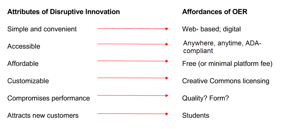 Innovation qualities of OER