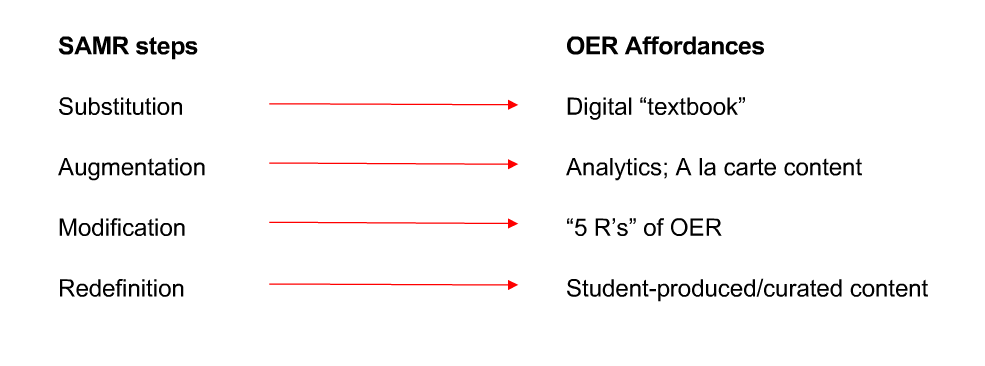 Innovation SAMR and OER
