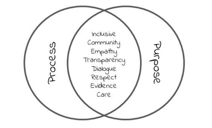 Ven diagram with process on the left, purpose on the right, and innovation in the middle intersection.