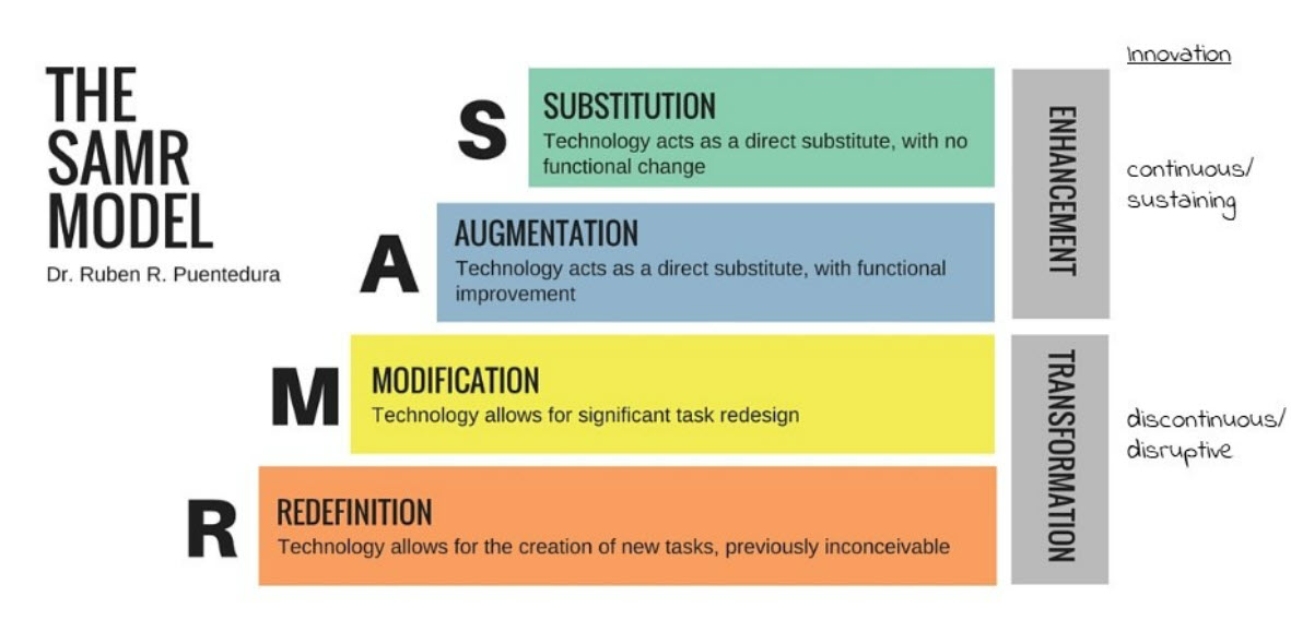 Innovation SAMR model