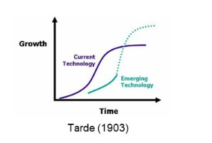 Innovation as plotted by the famous S-curve