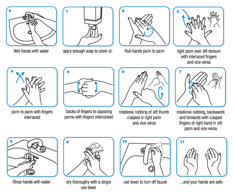 Job aid example that shows employees the proper way to wash hands before returning to work.