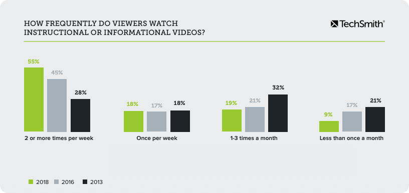 video statistics on how frequently viewers watch videos