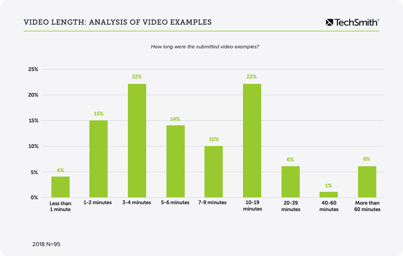 video statistics video length examples