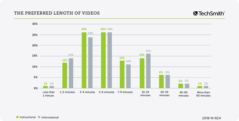 video statistics on preferred video length