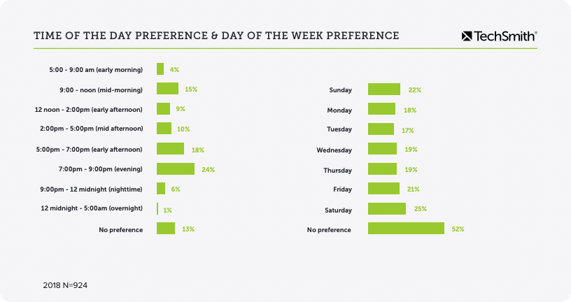 video statistics on time of day and time of week preferences