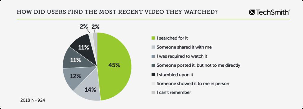 video seo statistics