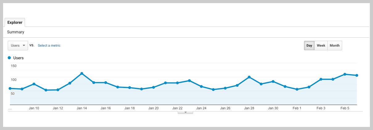 screenshot of google analytics