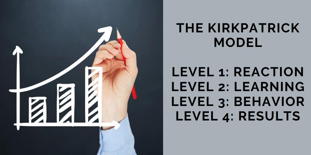 The Kirkpatrick method. Level 1: Reaction. Level 2: Learning. Level 3: Behavior. Level 4: Results.