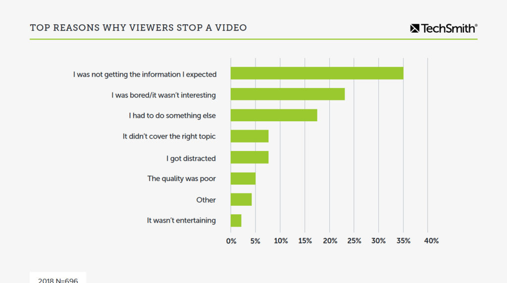 Graph showing top reasons people stop watching a video. The most common reason was that they weren't getting the information they expected.