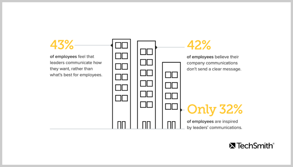 A breakdown of how employees feel about company communications, with only 32% saying they are inspired by leadership communications