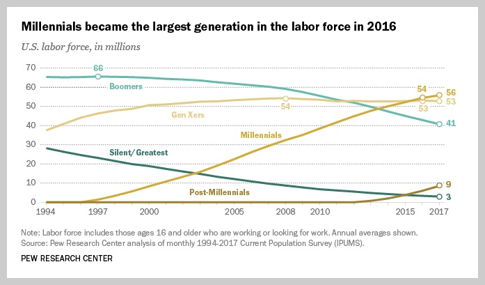 pew research on U.S. labor force data