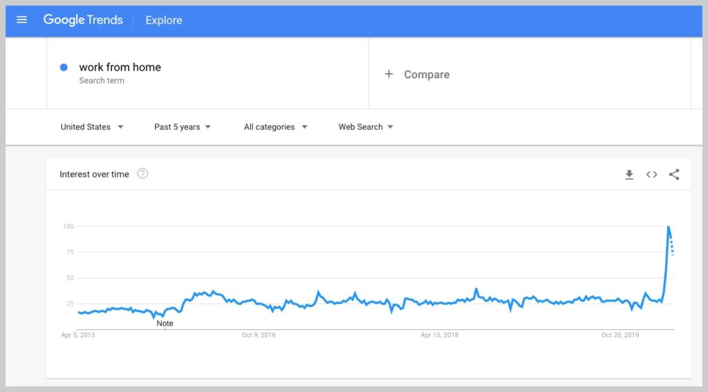 google trend data for work from home