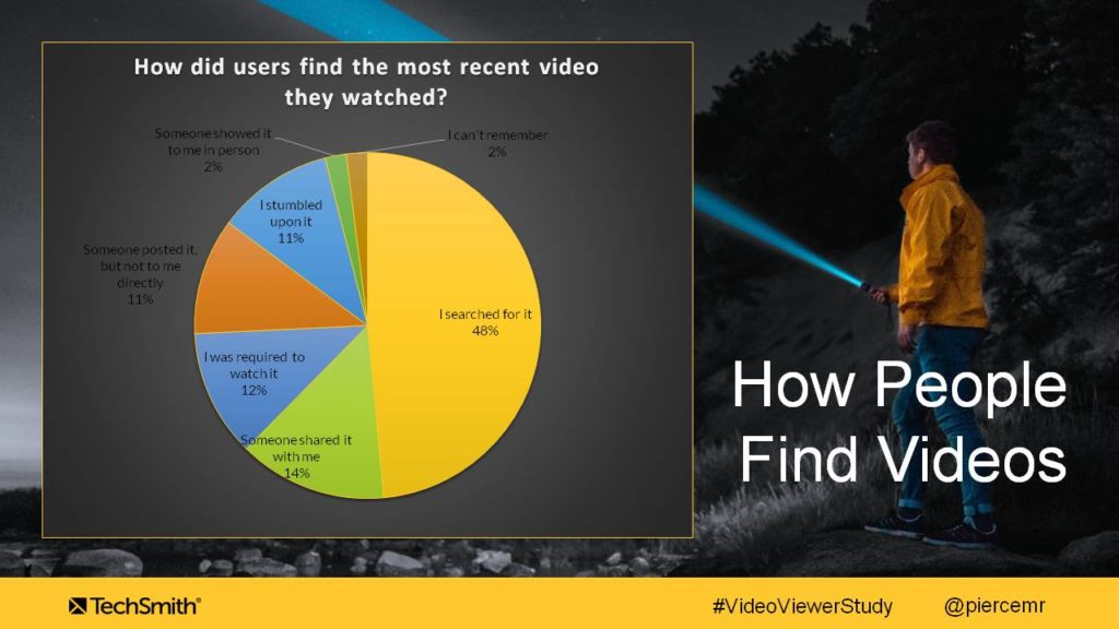 Why Viewers Start and Stop Watching Videos