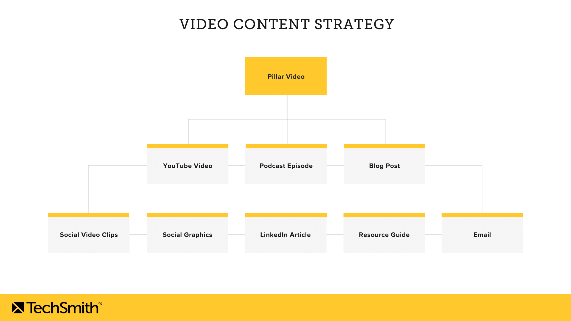 video marketing content strategy framework