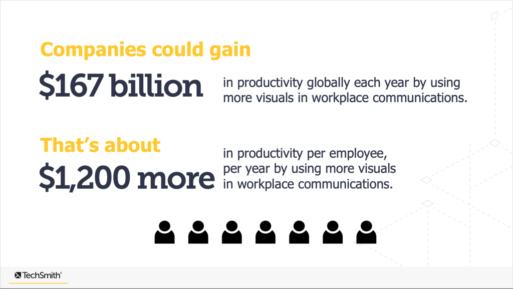 the value of visuals productivity chart