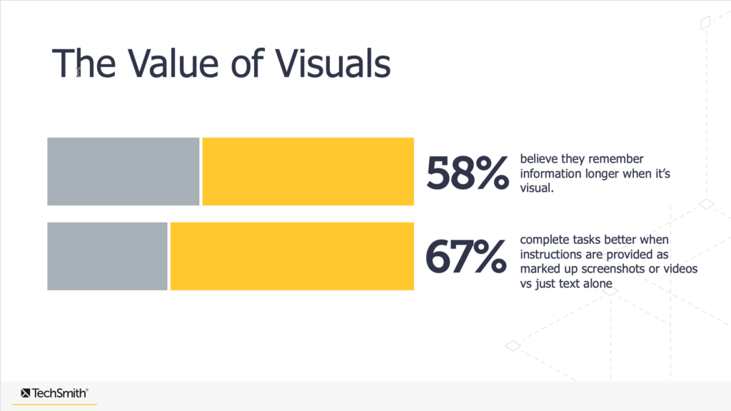 the value of visuals graph