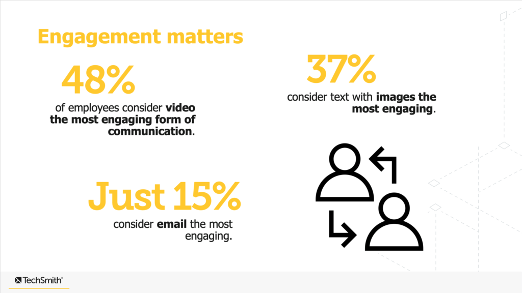 value of visuals engagement chart