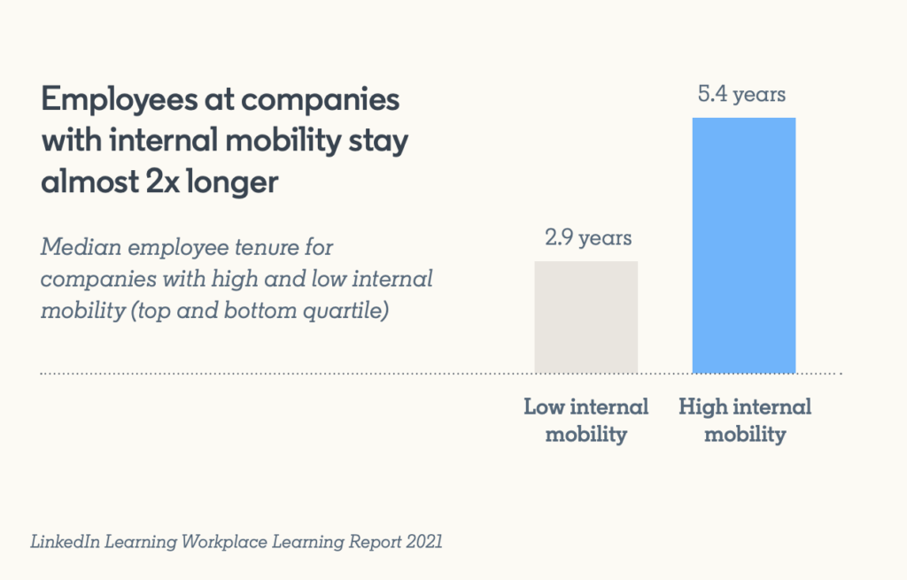 LinkedIn Learning employee retention and mobility graph.