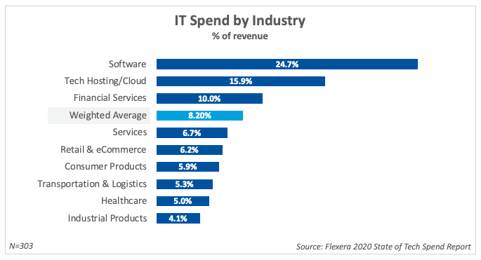 Graph showing average percent of revenue spent on technology.